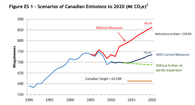 Canada's Emission Trends. Environment Canada, October 2013. Green dashed line and annotation added.