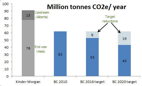 Comparing annual greenhouse gas emissions associated with the production and consumption of the bitumen resulting from the expansion of the Kinder Morgan pipeline, with total BC emissions in 2010 and targeted emissions in 2016 and 2020.
