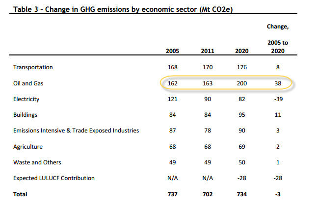 Canada's Emissions Trends, Environment Canada, October 2013. Highlight added.