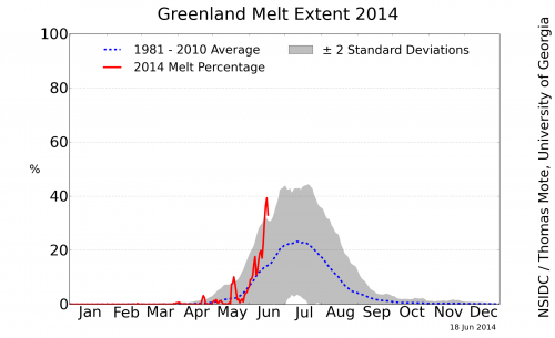 greenland_melt_area_plot2
