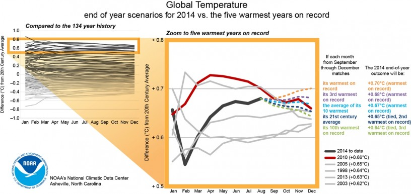 Warmest year ever?