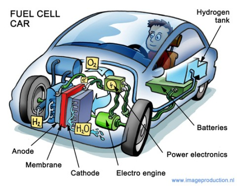 hydrogen_fuel_cell_car2